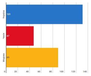 Рейтинг сприйняття рівня корупції 2016 рік